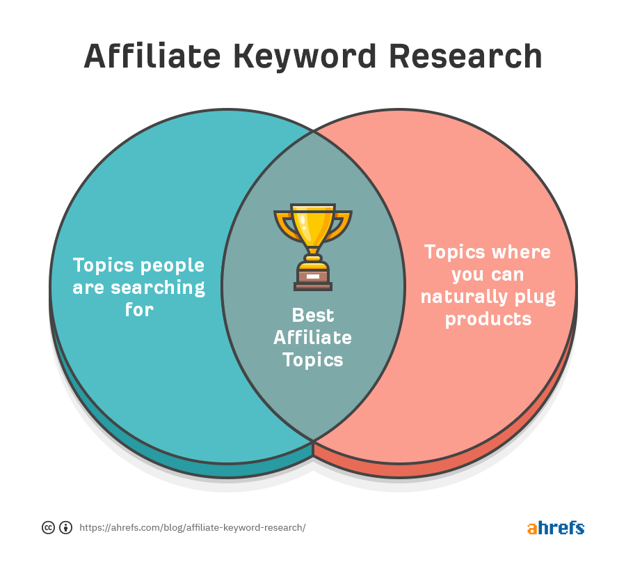 How to do keyword research for Affiliate sites - Creatos Media